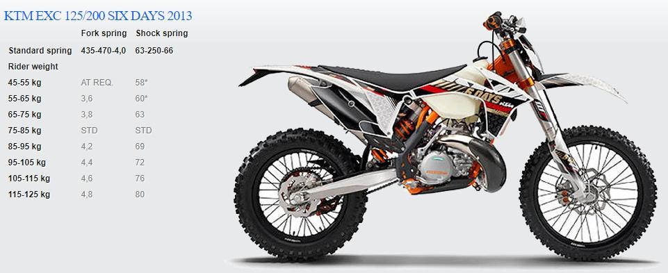 Passende Feder für KTM EXC 125/200 SIX DAYS 2013