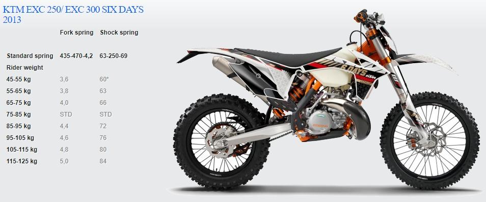Passende Feder für KTM EXC 250/ EXC 300 SIX DAYS 2013