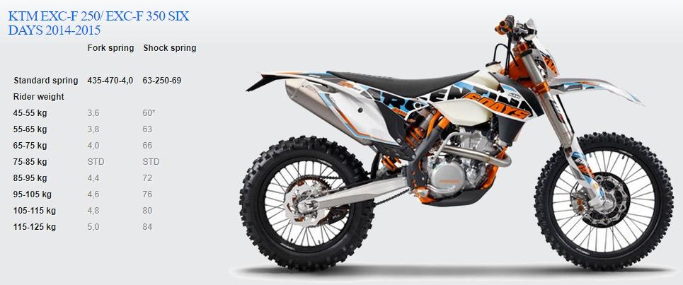 Passende Feder für KTM EXC-F 250/ EXC-F 350 SIX DAYS 2014-2015