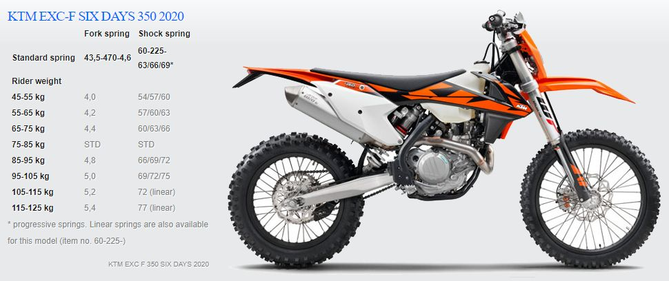 Passende Feder für KTM EXC F 350 SIX DAY 2020