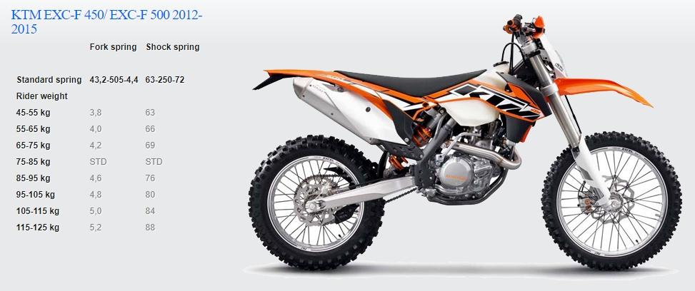 Passende Feder für KTM EXC-F 450/ EXC-F 500 2012-2015