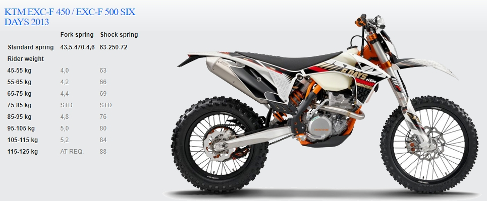 Passende Feder für KTM EXC-F 450 / EXC-F 500 SIX DAYS 2013