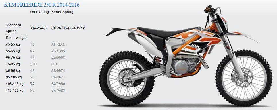 Passende Feder für KTM FREERIDE 250 R 2014-2016
