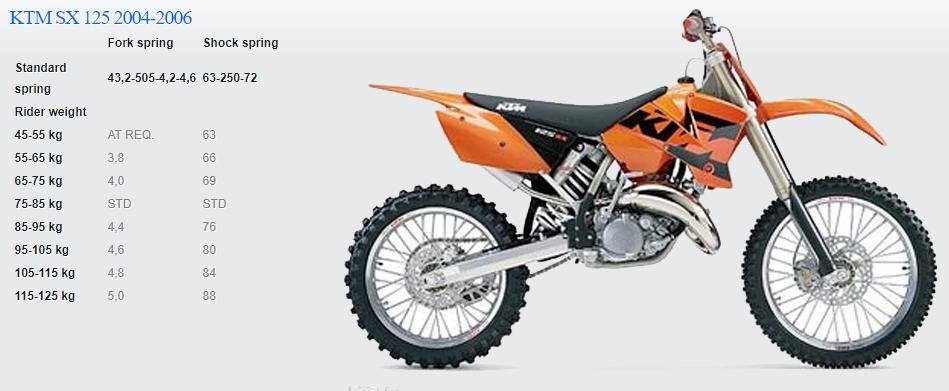Passende Feder für KTM SX 125 2004-2006