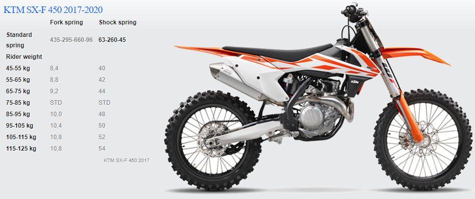 Passende Feder für KTM SX-F 450 2017-2020