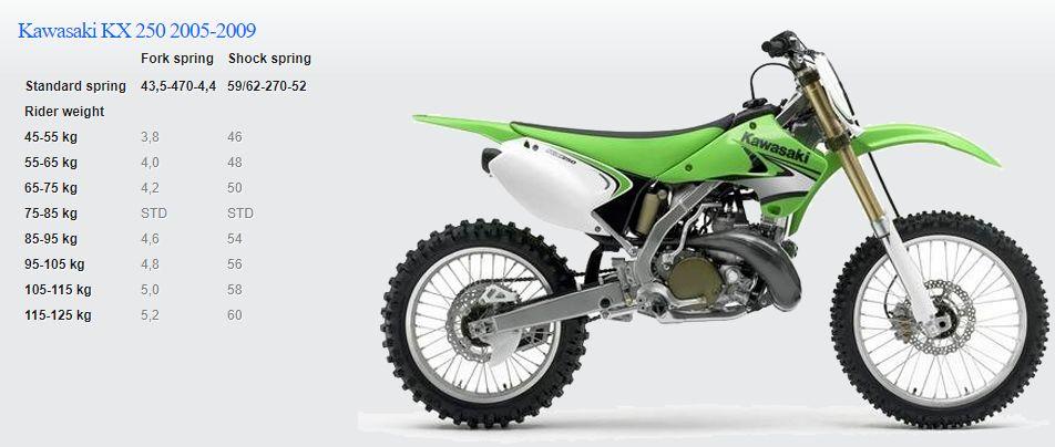 Passende Feder für Kawasaki KX 250 2005-2009