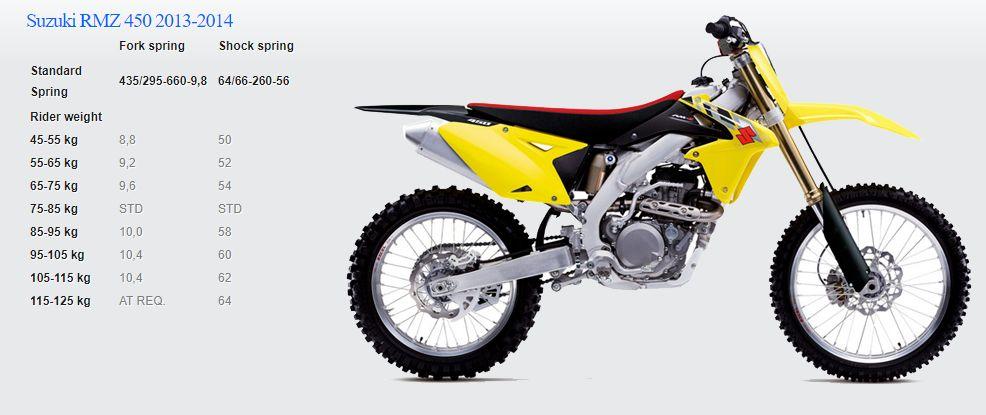Passende Feder für Suzuki RMZ 450 2013-2014