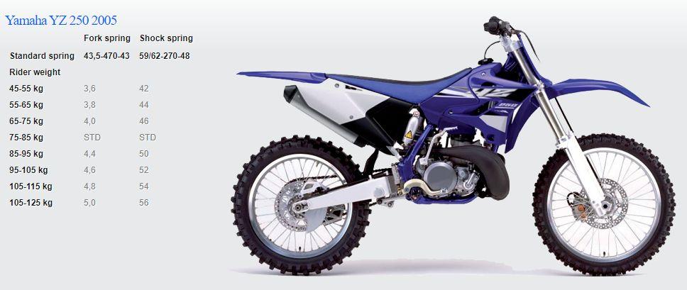Passende Feder für Yamaha YZ 250 2005