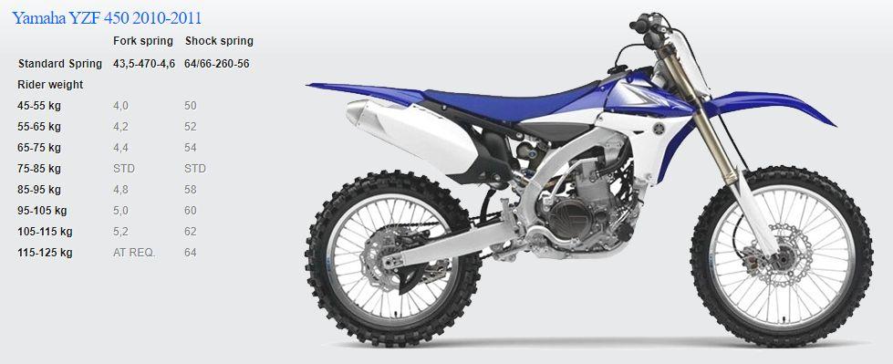 Passende Feder für Yamaha YZF 450 2010-2011