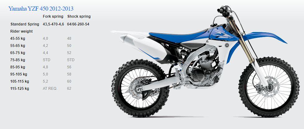 Passende Feder für Yamaha YZF 450 2012-2013